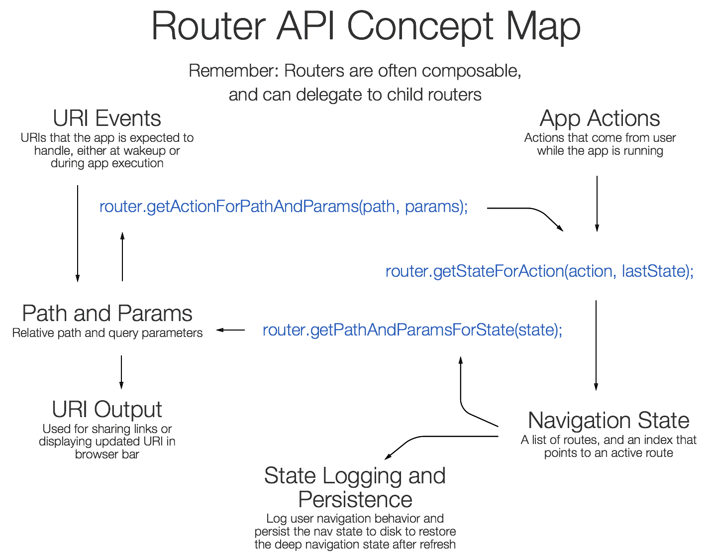 Routers manage the relationship between URIs, actions, and navigation state